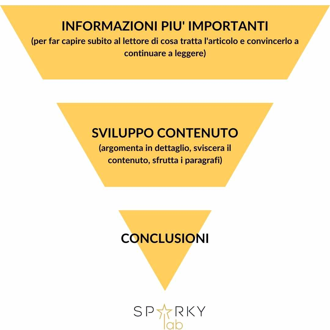 piramide dei contenuti di un testo che converte
