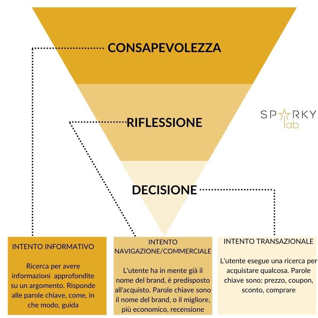 piramice che spiega il customer journey