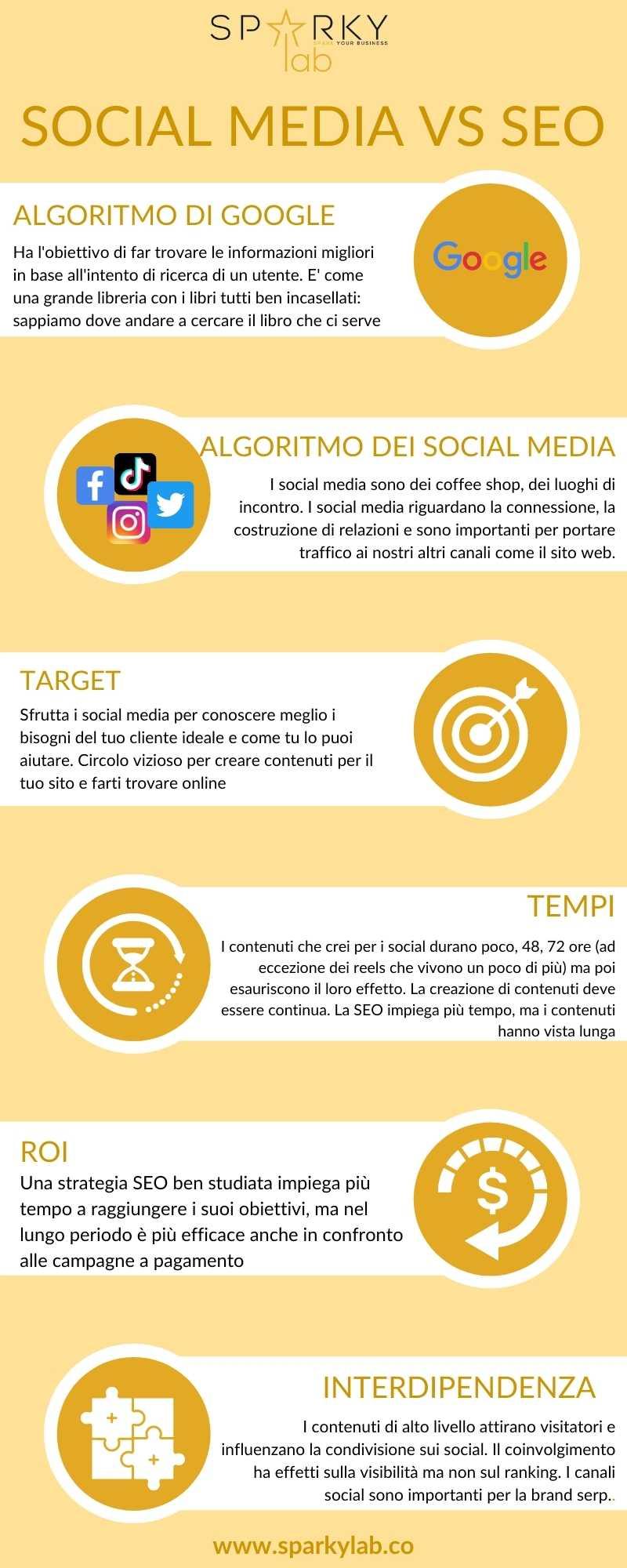 infografica che spiega le differenze tra social media e seo